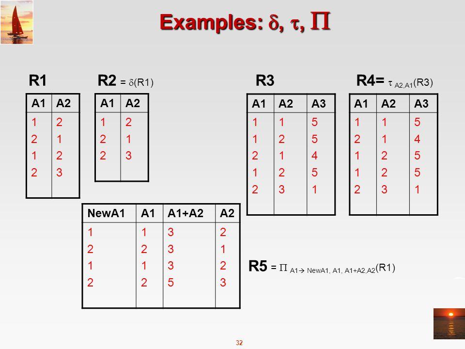 32 Examples: , ,  A1A2 12121212 21232123 R1 A1A2 122122 213213 R2 =  (R1) A1A2A3 1121211212 1212312123 5545155451 R3 A1A2A3 1211212112 1122311223 5455154551 R4=  A2,A1 (R3) R5 =  A1  NewA1, A1, A1+A2,A2 (R1) NewA1A1A1+A2A2 12121212 12121212 33353335 21232123