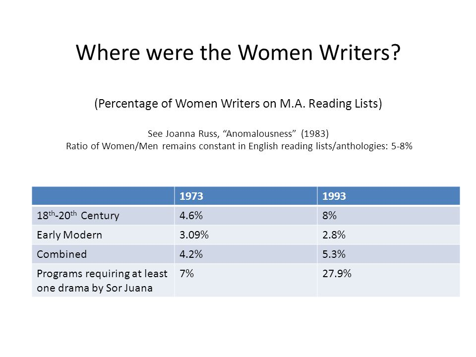 Where were the Women Writers. (Percentage of Women Writers on M.A.