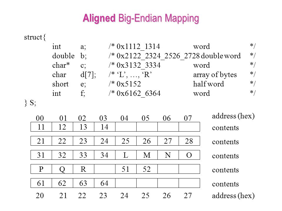 Aligned Big-Endian Mapping struct{ inta;/* 0x1112_1314word*/ doubleb;/* 0x2122_2324_2526_2728 double word */ char*c;/* 0x3132_3334word*/ chard[7];/* '