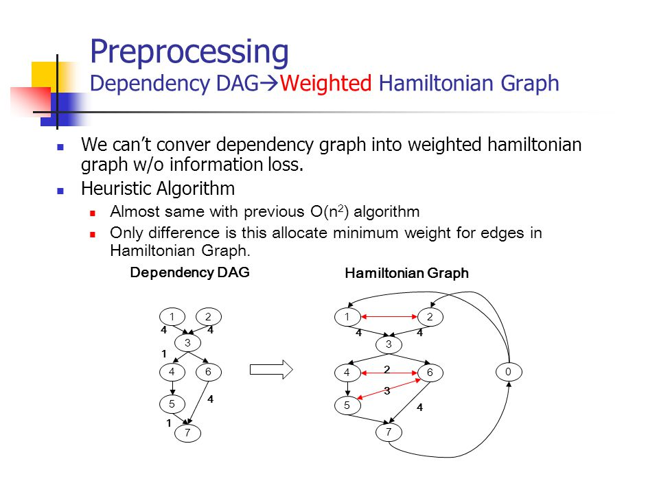 Preprocessing Dependency DAG  Weighted Hamiltonian Graph We can't conver dependency graph into weighted hamiltonian graph w/o information loss. Heuri