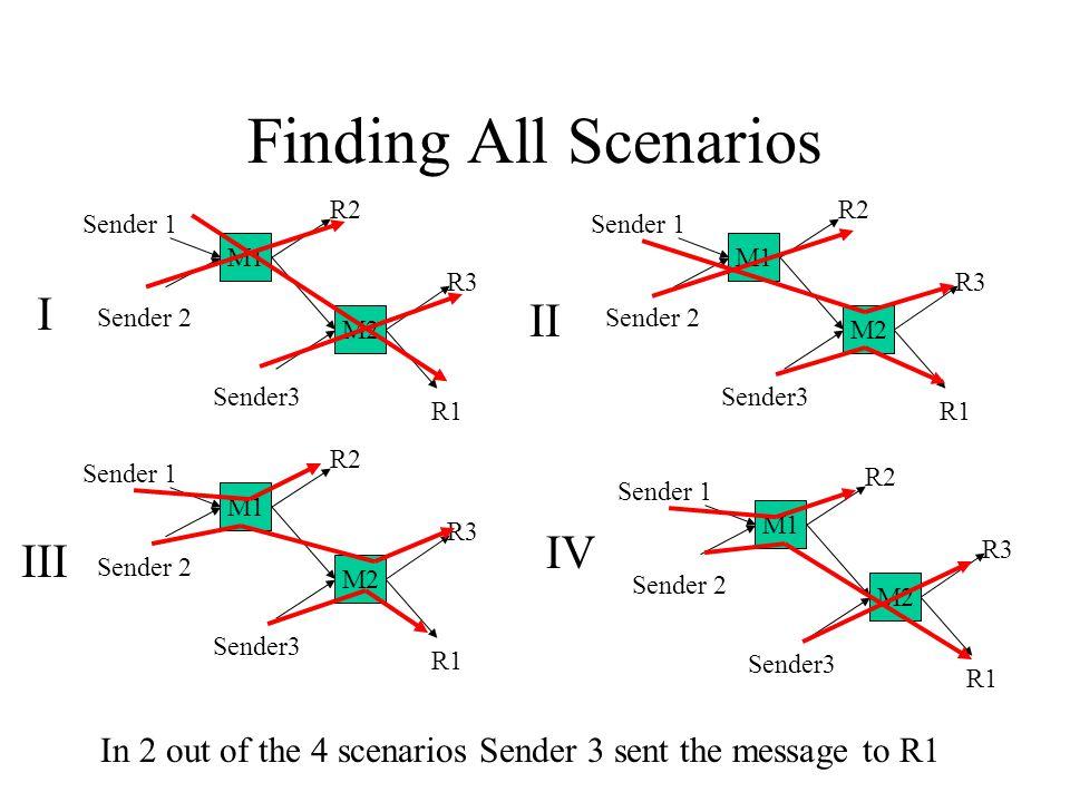 Finding All Scenarios M2 M1 Sender 2 Sender 1 Sender3 R2 R1 R3 M2 M1 Sender 2 Sender 1 Sender3 R2 R1 R3 M2 M1 Sender 2 Sender 1 Sender3 R2 R1 R3 M2 M1 Sender 2 Sender 1 Sender3 R2 R1 R3 I II III IV In 2 out of the 4 scenarios Sender 3 sent the message to R1