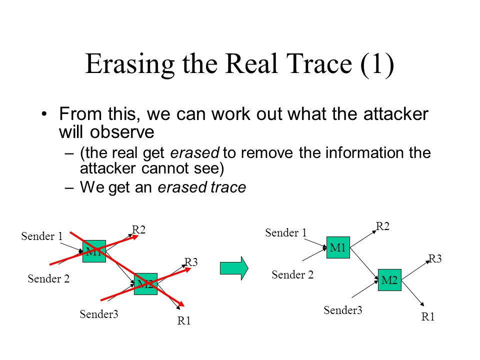 Erasing the Real Trace (1) From this, we can work out what the attacker will observe –(the real get erased to remove the information the attacker cannot see) –We get an erased trace M2 M1 Sender 2 Sender 1 Sender3 R2 R1 R3 M2 M1 Sender 2 Sender 1 Sender3 R2 R1 R3