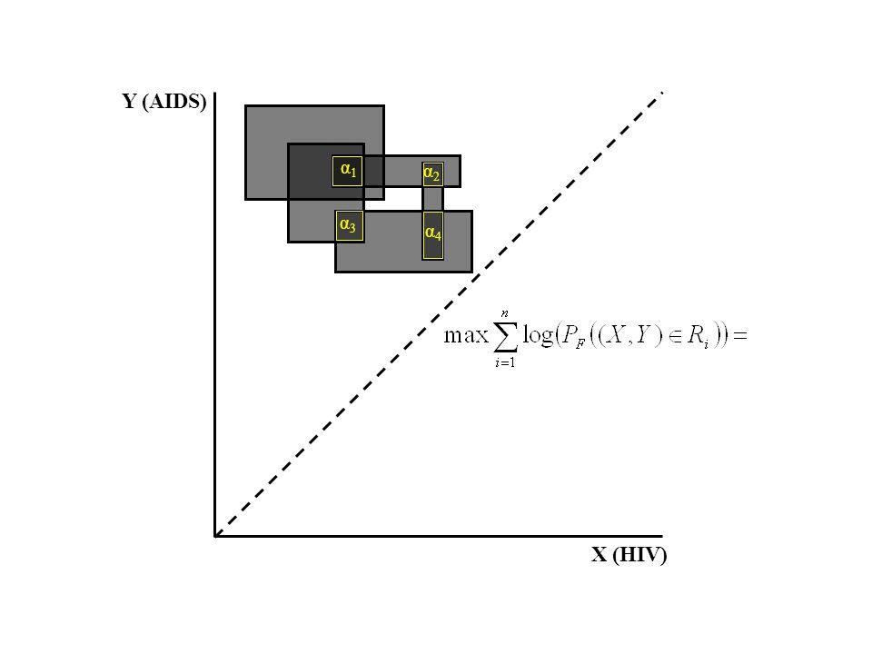 α1α1 α2α2 α3α3 α4α4 X (HIV) Y (AIDS)