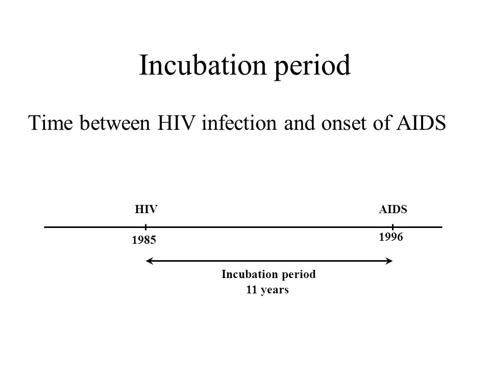 Incubation period Time between HIV infection and onset of AIDS 1985 HIV 1996 AIDS Incubation period 11 years