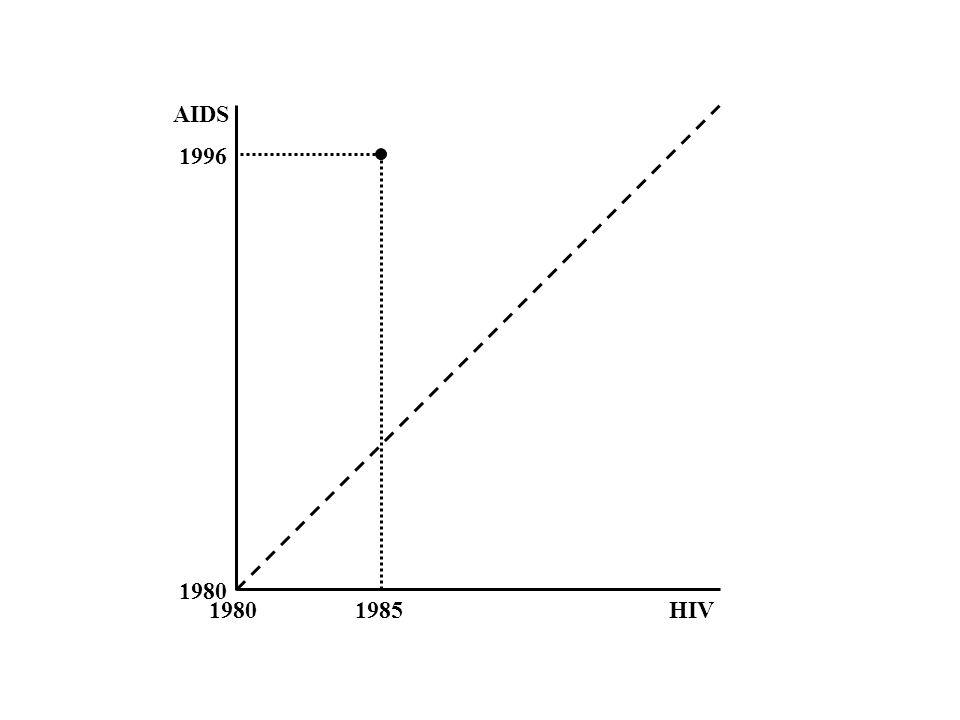 1980 HIV AIDS 1985 1996