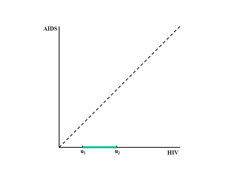 HIV AIDS u1u1 u2u2