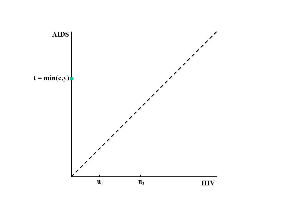 HIV AIDS t = min(c,y) u1u1 u2u2