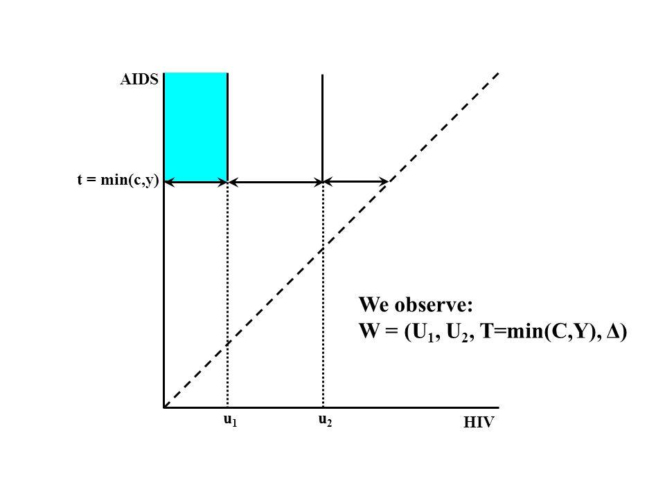 HIV AIDS u1u1 u2u2 t = min(c,y) We observe: W = (U 1, U 2, T=min(C,Y), Δ)