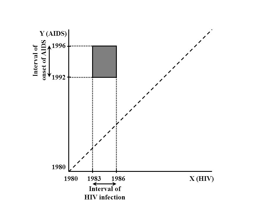 1980 1992 1996 198019831986 X (HIV) Y (AIDS) Interval of onset of AIDS Interval of HIV infection