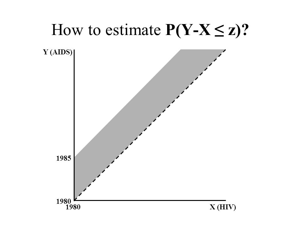 1985 1980 X (HIV) Y (AIDS) How to estimate P(Y-X ≤ z)
