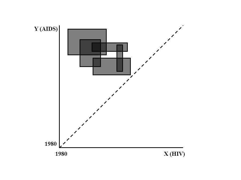 1980 X (HIV) Y (AIDS)