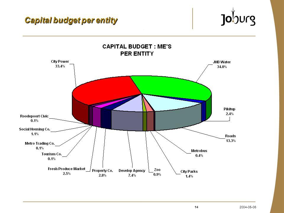 142004-05-06 Capital budget per entity