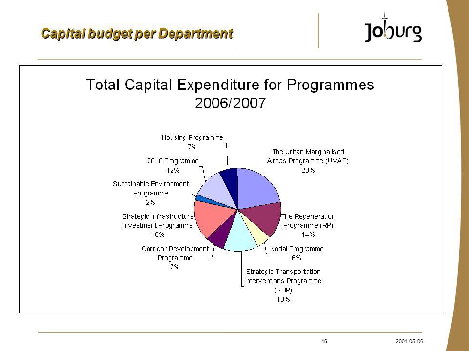 162004-05-06 Capital budget per Department