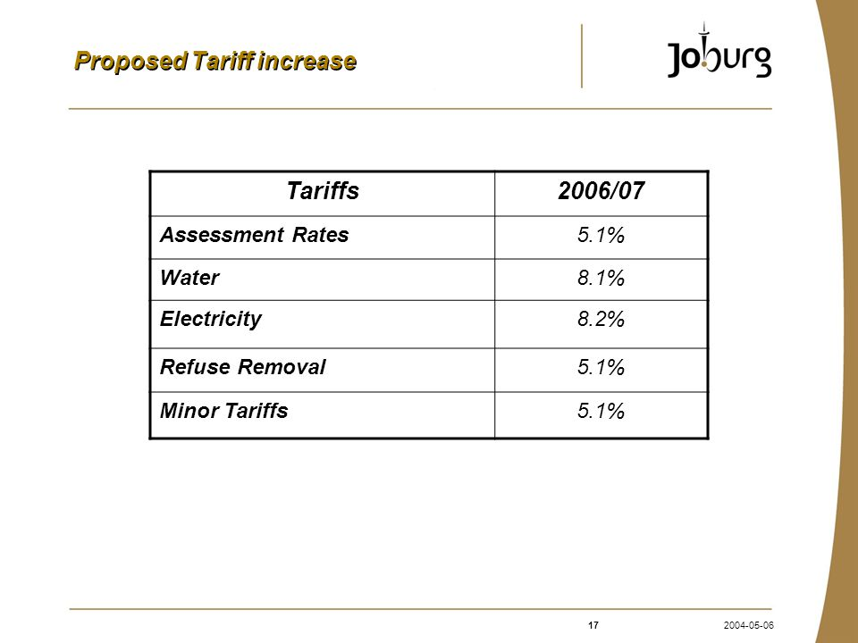 172004-05-06 Proposed Tariff increase Tariffs2006/07 Assessment Rates5.1% Water8.1% Electricity8.2% Refuse Removal5.1% Minor Tariffs5.1%