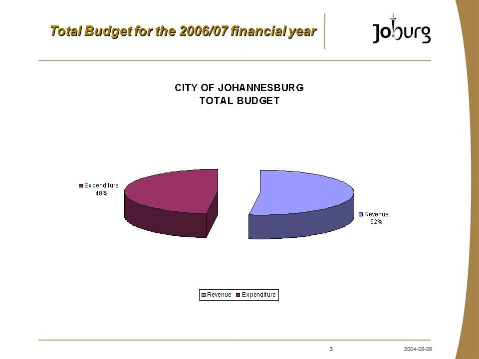 42004-05-06 Sources of Income COJ The City anticipate to raise R17.9 billion, attributed mainly by the following income sources; Electricity charges R3.7 billion Property Rates R3.1 billion Water R3.3 billion Subsidies R3 billion Refuse R600 million Fines and license fees R206 million Interest earned on investment R335 million