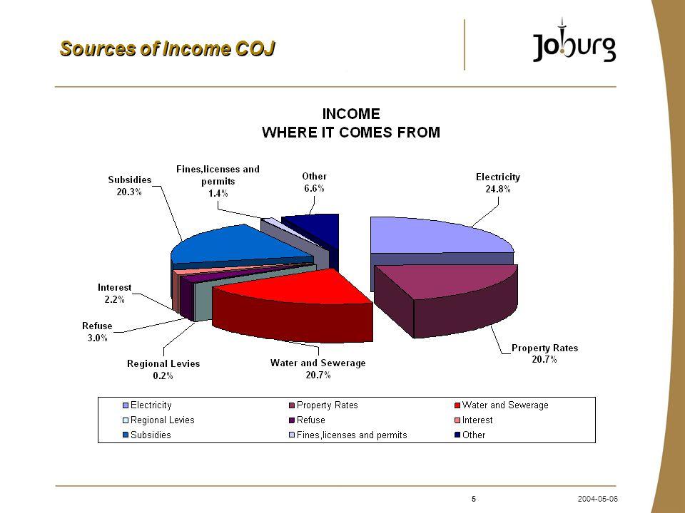 52004-05-06 Sources of Income COJ