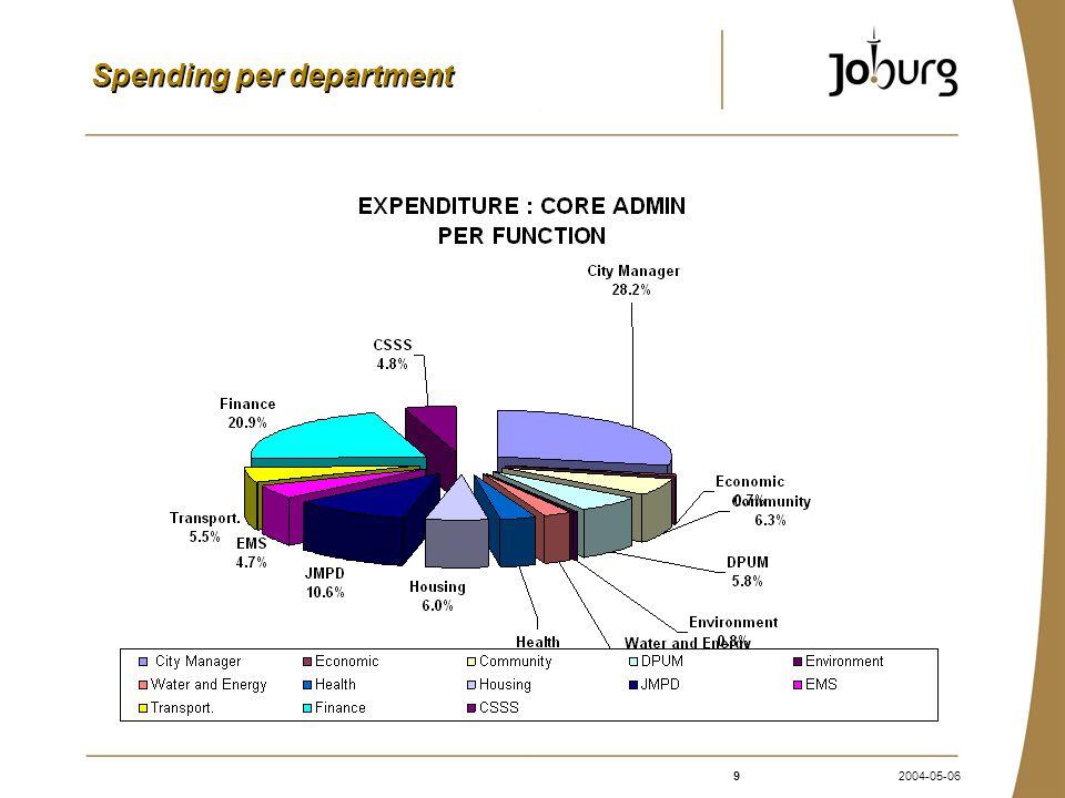 92004-05-06 Spending per department