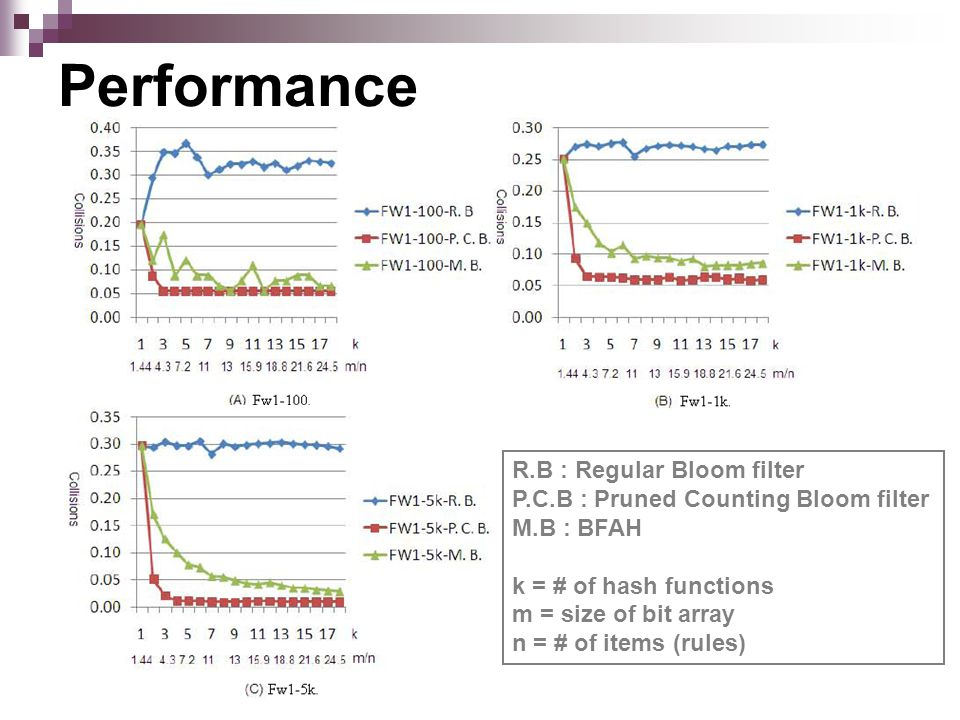 Performance R.B : Regular Bloom filter P.C.B : Pruned Counting Bloom filter M.B : BFAH k = # of hash functions m = size of bit array n = # of items (rules)