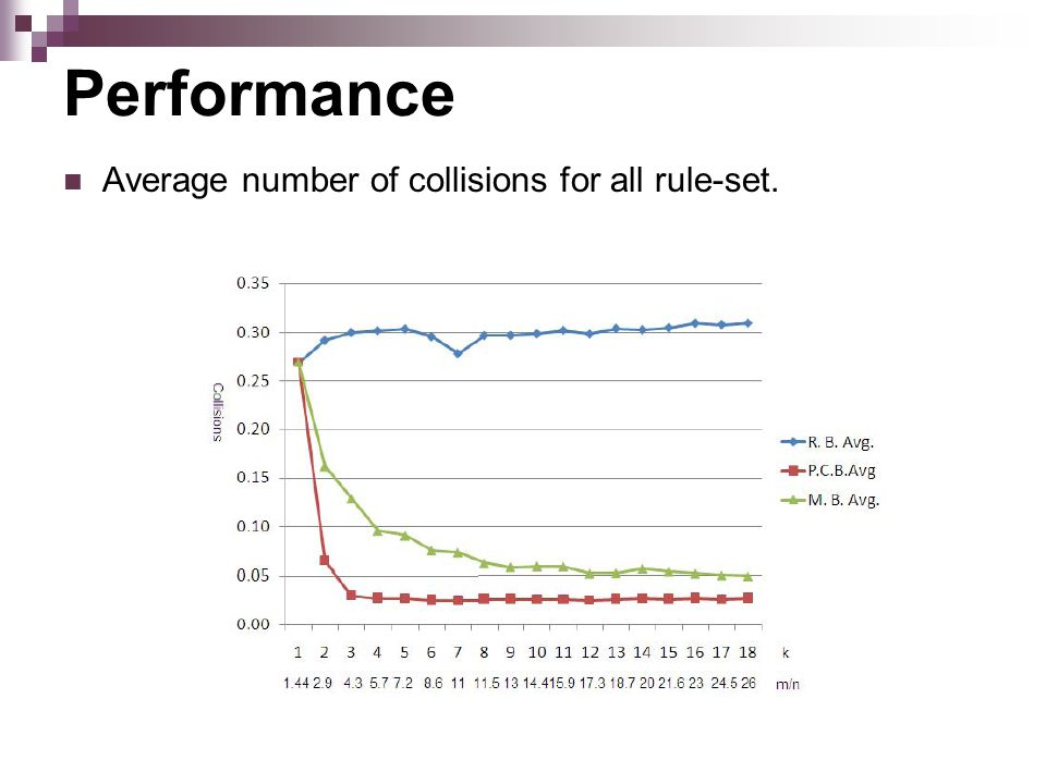 Performance Average number of collisions for all rule-set.