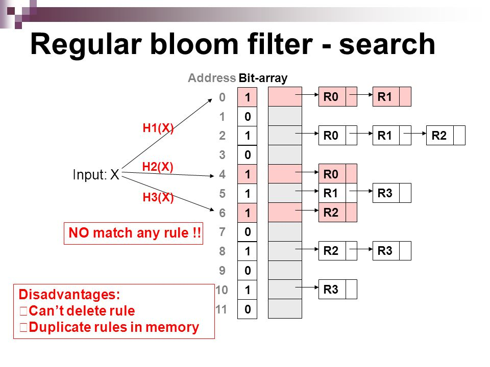 Regular bloom filter - search Address 0 2 1 6 3 5 4 8 7 10 9 11 Bit-array 1 1 0 1 0 1 1 1 0 1 0 0 Input: X H1(X) H3(X) R0 R1 R0 R1 R2 R3 R2 R3 H2(X) R0 NO match any rule !.