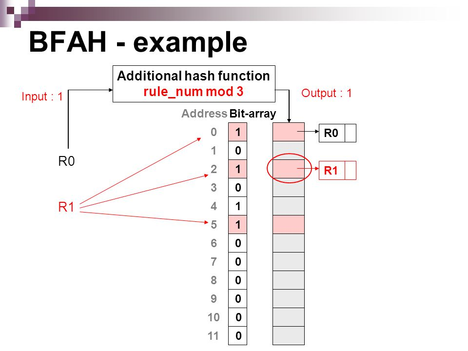 BFAH - example Address 0 2 1 6 3 5 4 8 7 10 9 11 Bit-array 1 1 0 0 0 1 1 0 0 0 0 0 R0 R1 Additional hash function rule_num mod 3 Input : 1 Output : 1 R0 R1
