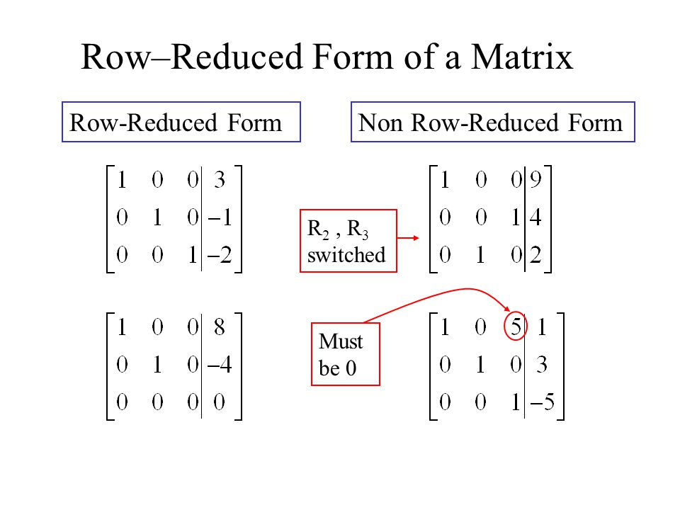 Row–Reduced Form of a Matrix Row-Reduced FormNon Row-Reduced Form R 2, R 3 switched Must be 0