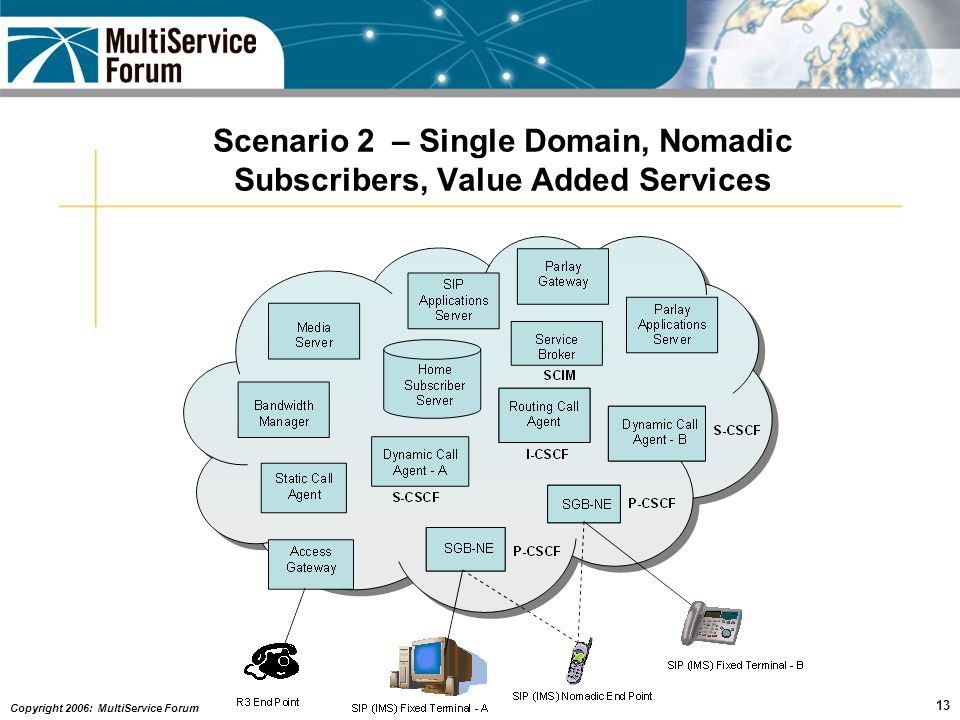 Copyright 2006: MultiService Forum 13 Scenario 2 – Single Domain, Nomadic Subscribers, Value Added Services