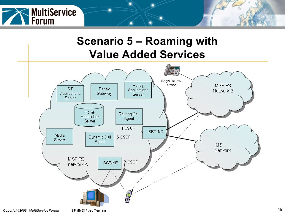Copyright 2006: MultiService Forum 15 Scenario 5 – Roaming with Value Added Services