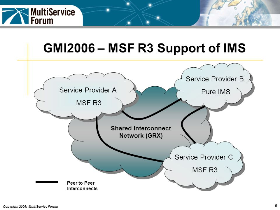 Copyright 2006: MultiService Forum 6 Service Provider A MSF R3 Service Provider B Pure IMS Service Provider C MSF R3 Shared Interconnect Network (GRX) Peer to Peer Interconnects GMI2006 – MSF R3 Support of IMS
