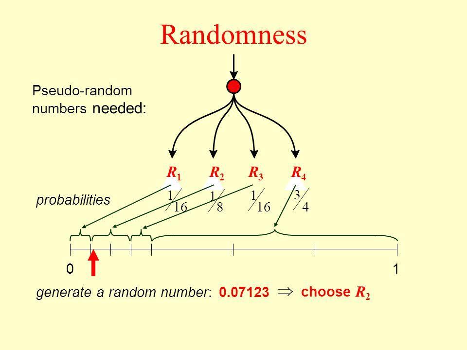 Randomness Pseudo-random numbers needed: R1R1 R2R2 R3R3 R4R4 probabilities 16 1 8 1 4 3 1 01 generate a random number: 0.07123 choose R 2