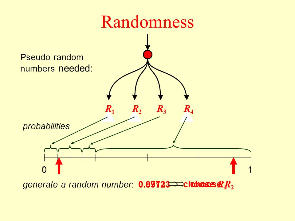 0.07123 choose R 2 Randomness Pseudo-random numbers needed: R1R1 R2R2 R3R3 R4R4 probabilities 01 generate a random number: 0.8973 choose R 4
