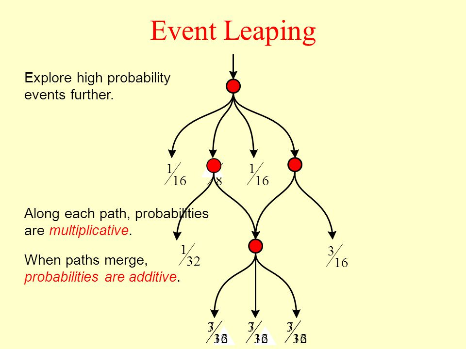 Event Leaping Explore high probability events further.