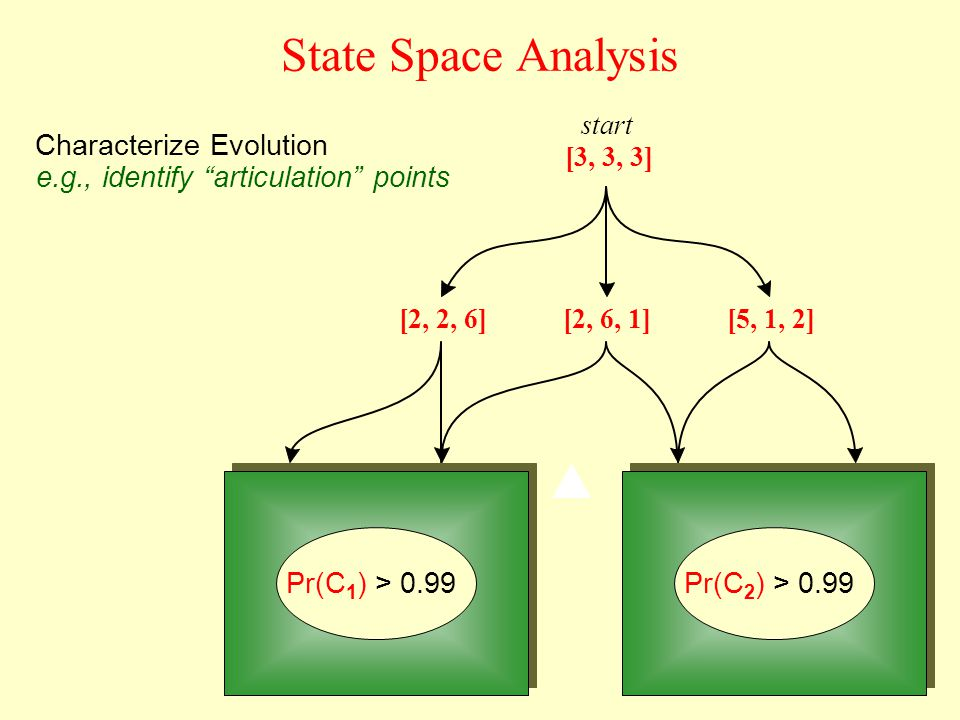 State Space Analysis Characterize Evolution [2, 2, 6][2, 6, 1][5, 1, 2] [3, 3, 3] start e.g., identify articulation points Pr(C 1 ) > 0.99Pr(C 2 ) > 0.99