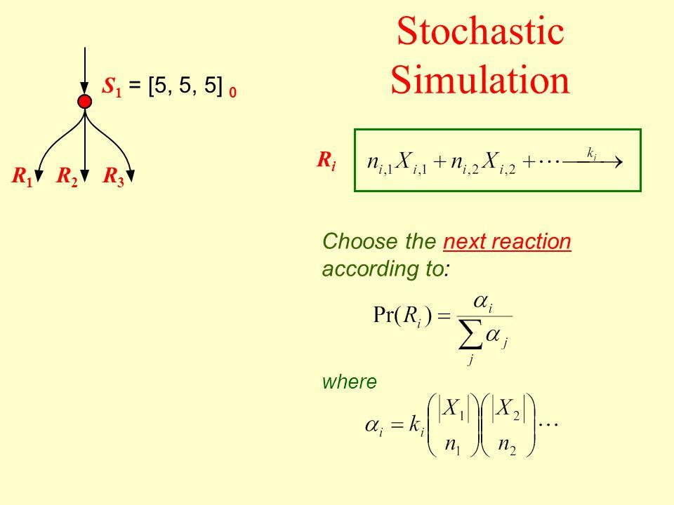 S 1 = [5, 5, 5] 0 Choose the next reaction according to: Stochastic Simulation RiRi where R1R1 R2R2 R3R3