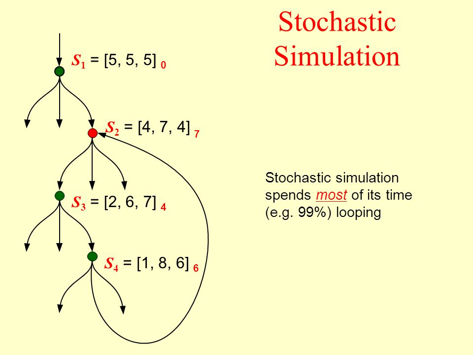 7 Stochastic Simulation S 1 = [5, 5, 5] 0 S 2 = [4, 7, 4] S 3 = [2, 6, 7] 4 S 4 = [1, 8, 6] 6 Stochastic simulation spends most of its time (e.g.