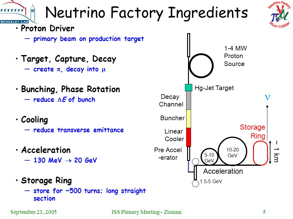 September 23, 2005ISS Plenary Meeting - Zisman5 Neutrino Factory Ingredients Proton Driver —primary beam on production target Target, Capture, Decay —create , decay into  Bunching, Phase Rotation —reduce  E of bunch Cooling —reduce transverse emittance Acceleration —130 MeV  20 GeV Storage Ring —store for ~500 turns; long straight section 1-4 MW Proton Source Hg-Jet Target Decay Channel Linear Cooler Buncher Pre Accel -erator Acceleration Storage Ring ~ 1 km 5-10 GeV GeV GeV