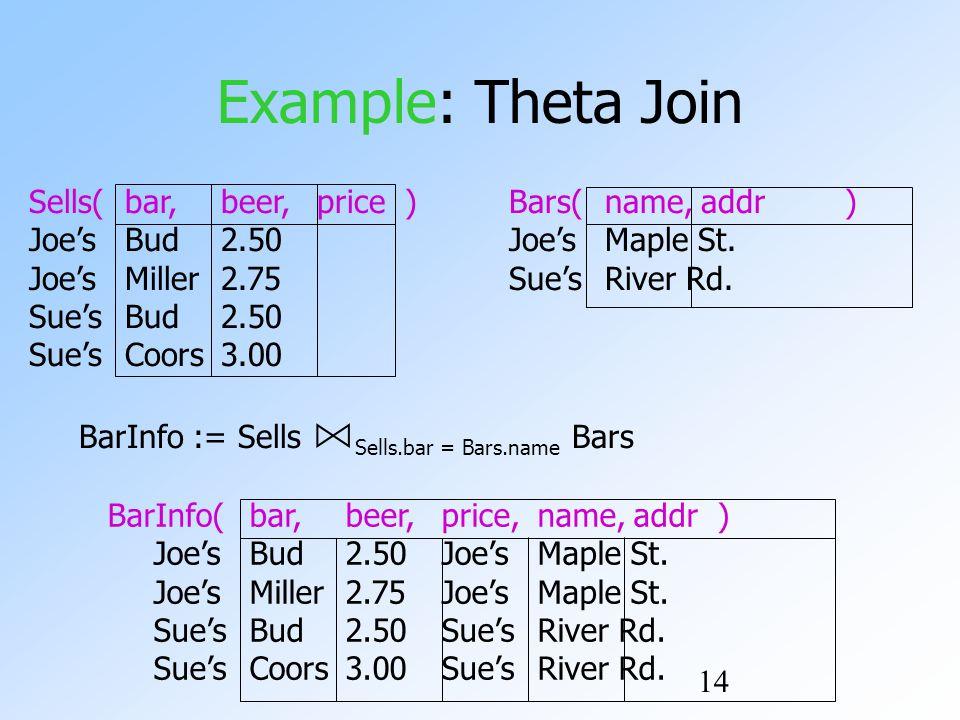14 Example: Theta Join Sells(bar,beer,price )Bars(name,addr ) Joe'sBud2.50Joe'sMaple St.
