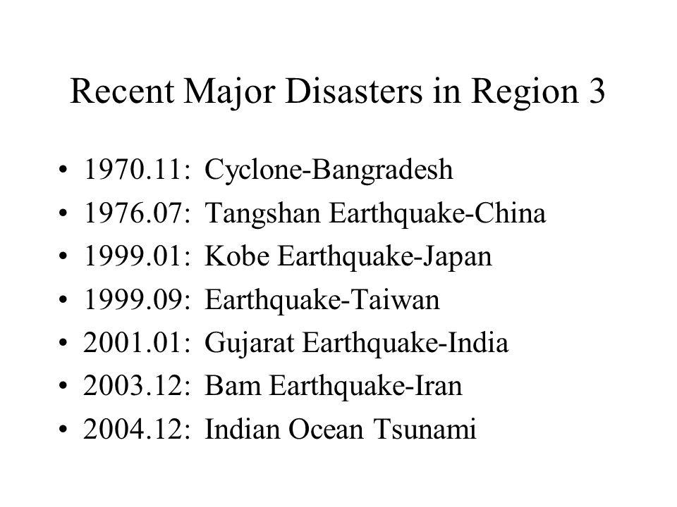 Recent Major Disasters in Region 3 1970.11: Cyclone-Bangradesh 1976.07: Tangshan Earthquake-China 1999.01: Kobe Earthquake-Japan 1999.09: Earthquake-Taiwan 2001.01: Gujarat Earthquake-India 2003.12: Bam Earthquake-Iran 2004.12: Indian Ocean Tsunami