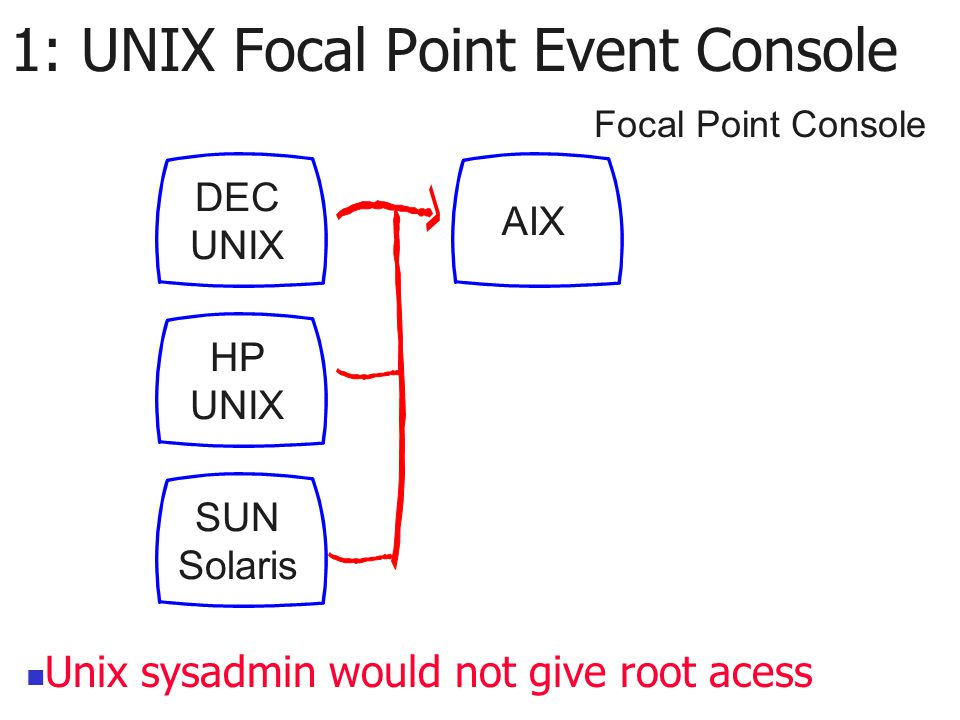 1: UNIX Focal Point Event Console DEC UNIX HP UNIX SUN Solaris AIX Focal Point Console Unix sysadmin would not give root acess