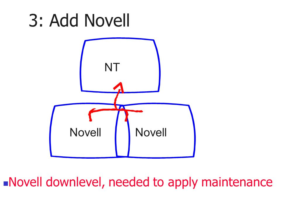 3: Add Novell Novell NT Novell downlevel, needed to apply maintenance