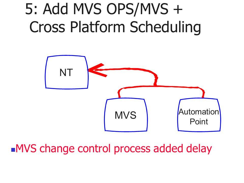 5: Add MVS OPS/MVS + Cross Platform Scheduling MVS Automation Point NT MVS change control process added delay