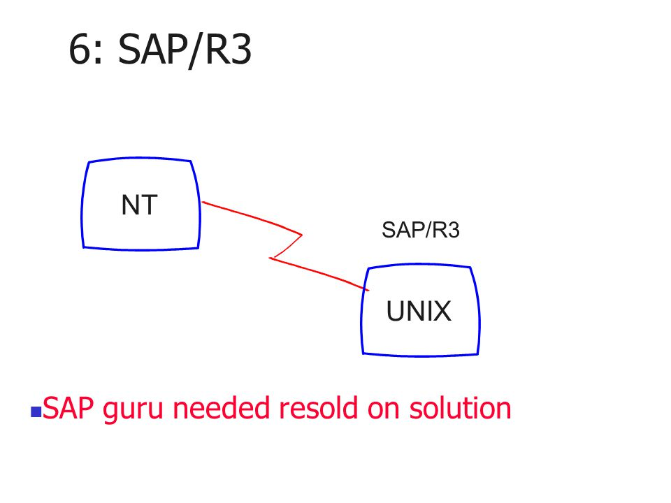 6: SAP/R3 NT UNIX SAP/R3 SAP guru needed resold on solution