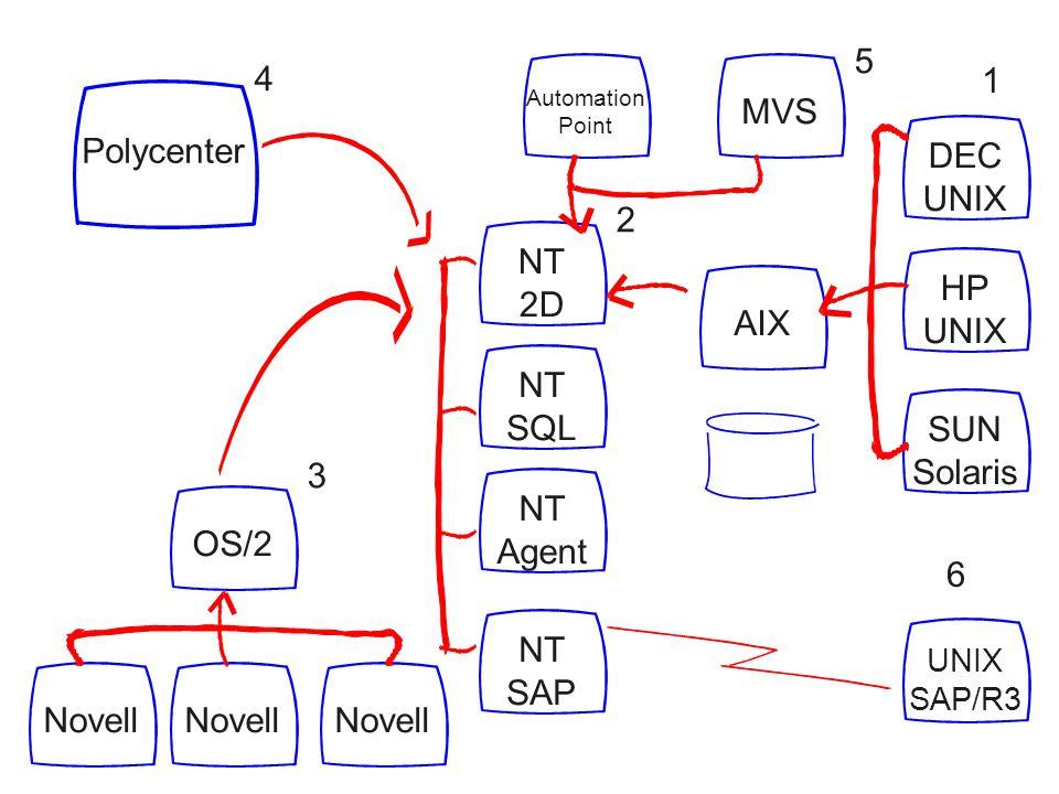 DEC UNIX HP UNIX SUN Solaris UNIX SAP/R3 1 6 MVSAIX Automation Point 5 NT 2D NT SQL NT Agent NT SAP OS/2Novell 3 2 Polycenter 4
