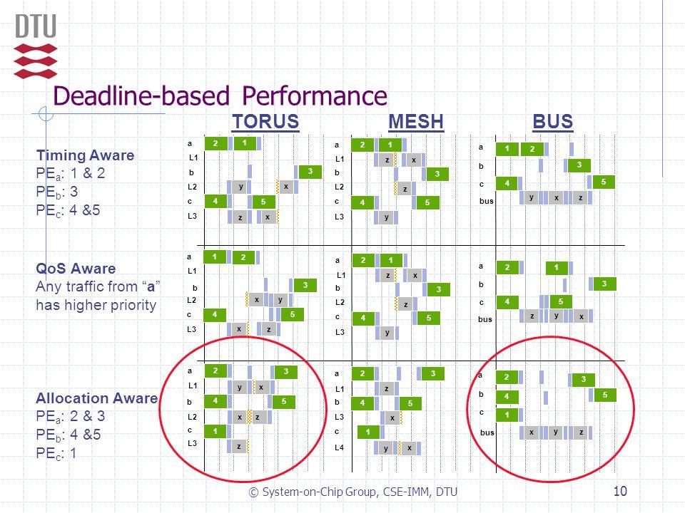 © System-on-Chip Group, CSE-IMM, DTU 10 Deadline-based Performance b a c bus 1 4 3 2 5 x y z L1 L2 b a c L3 2 4 3 1 5 x y z z L1 L2 b a c L3 1 4 5 3 2