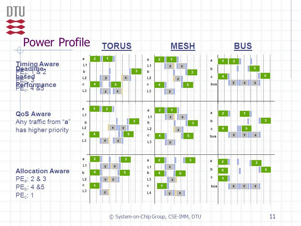 © System-on-Chip Group, CSE-IMM, DTU 11 Power Profile Timing Aware PE a : 1 & 2 PE b : 3 PE c : 4 &5 L4 b a c bus 1 4 3 2 5 z y x L3 b a c z L1 L2 b a