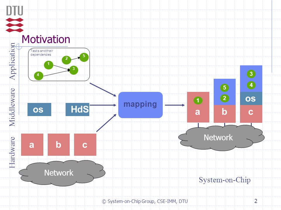 © System-on-Chip Group, CSE-IMM, DTU 2 Motivation abc 1 os 3 4 HdS mapping Application Middleware Hardware System-on-Chip Network Tasks and their depe