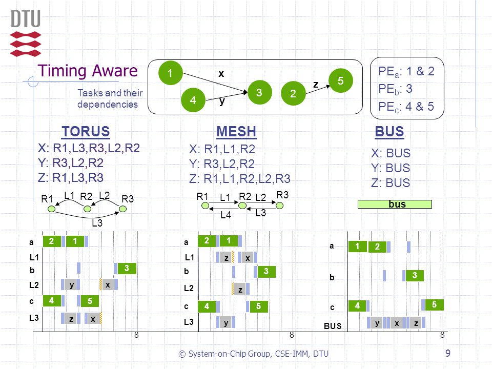 © System-on-Chip Group, CSE-IMM, DTU 9 Timing Aware bus b a c BUS 1 4 3 2 5 x y z R1 R2 R3 L1L2 L3 L1 L2 b a c L3 2 4 3 x x 5 1 z y L1 L2 b a c L3 2 4 3 1 5 x y z z X: R1,L3,R3,L2,R2 Y: R3,L2,R2 Z: R1,L3,R3 z Tasks and their dependencies 2 x y 5 4 1 3 PE a : 1 & 2 PE b : 3 PE c : 4 & 5 X: R1,L1,R2 Y: R3,L2,R2 Z: R1,L1,R2,L2,R3 X: BUS Y: BUS Z: BUS TORUSMESHBUS 888 L4 L1L2 L3 R3 R2R1 X: R1,L3,R3,L2,R2 Y: R3,L2,R2 Z: R1,L3,R3 X: R1,L3,R3,L2,R2 Y: R3,L2,R2 Z: R1,L3,R3