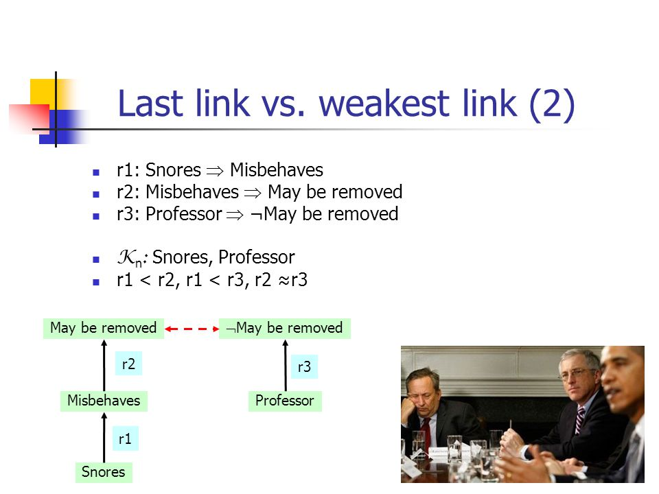 35 Last link vs. weakest link (2) r1: Snores  Misbehaves r2: Misbehaves  May be removed r3: Professor  ¬May be removed K n : Snores, Professor r1 <