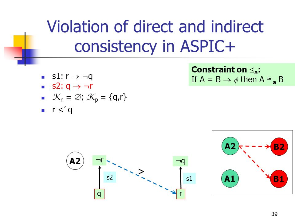 39 Violation of direct and indirect consistency in ASPIC+ s1: r  ¬q s2: q  ¬r K n =  ; K p = {q,r} r <' q q qq r s1 rr Constraint on  a : If A = B   then A ≈ a B > B1 A1 B2 A2 s2
