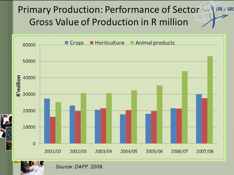 Primary Production: Performance of Sector Gross Value of Production in R million R million Source: DAFF, 2009.